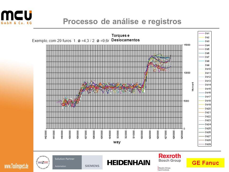 Processo de análise e registros