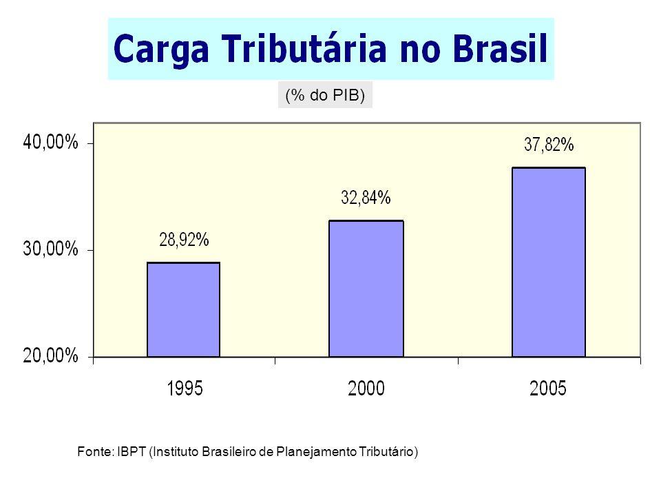 (% do PIB) Fonte: IBPT (Instituto Brasileiro de Planejamento Tributário)