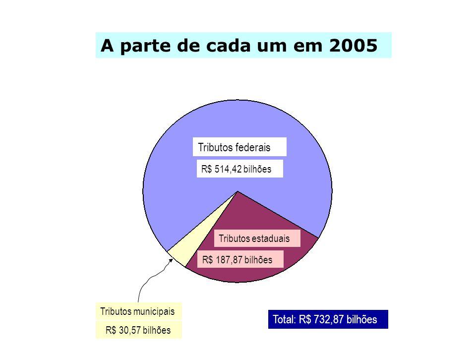 A parte de cada um em 2005 Tributos federais Total: R$ 732,87 bilhões