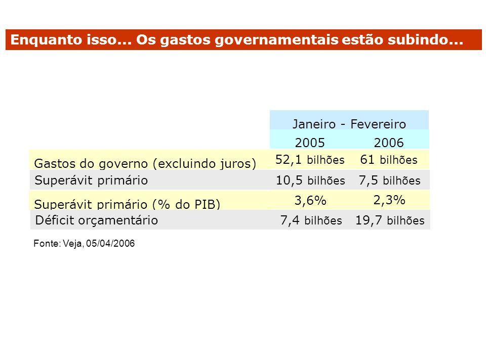 Enquanto isso... Os gastos governamentais estão subindo...