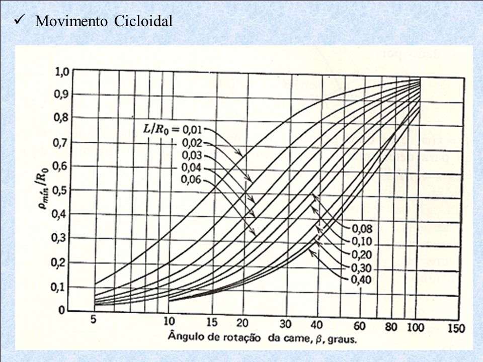 Movimento Cicloidal