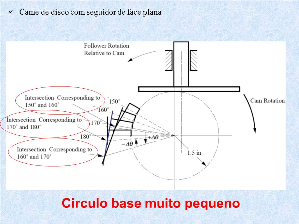 Circulo base muito pequeno