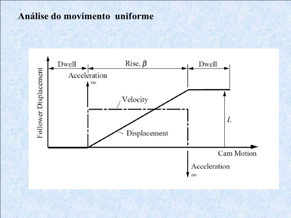 Análise do movimento uniforme