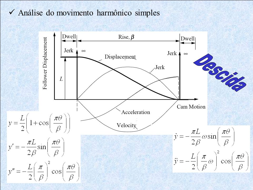 Análise do movimento harmônico simples