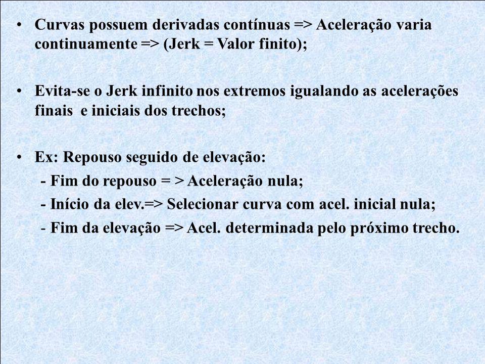 Curvas possuem derivadas contínuas => Aceleração varia continuamente => (Jerk = Valor finito);