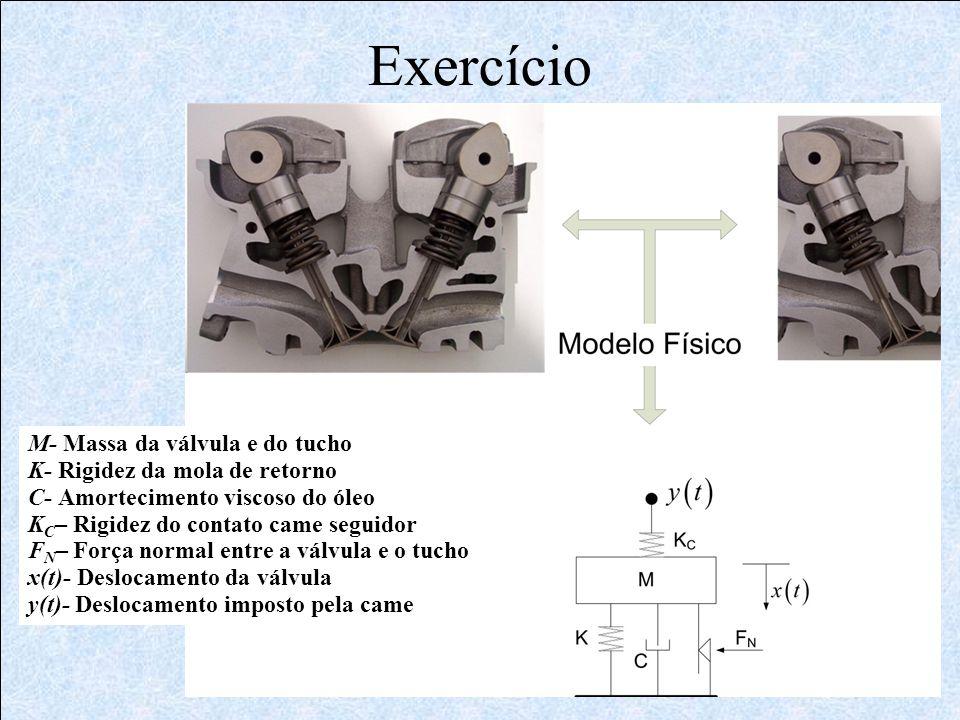 Exercício M- Massa da válvula e do tucho K- Rigidez da mola de retorno