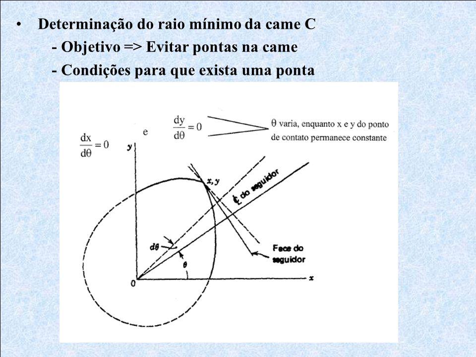 Determinação do raio mínimo da came C