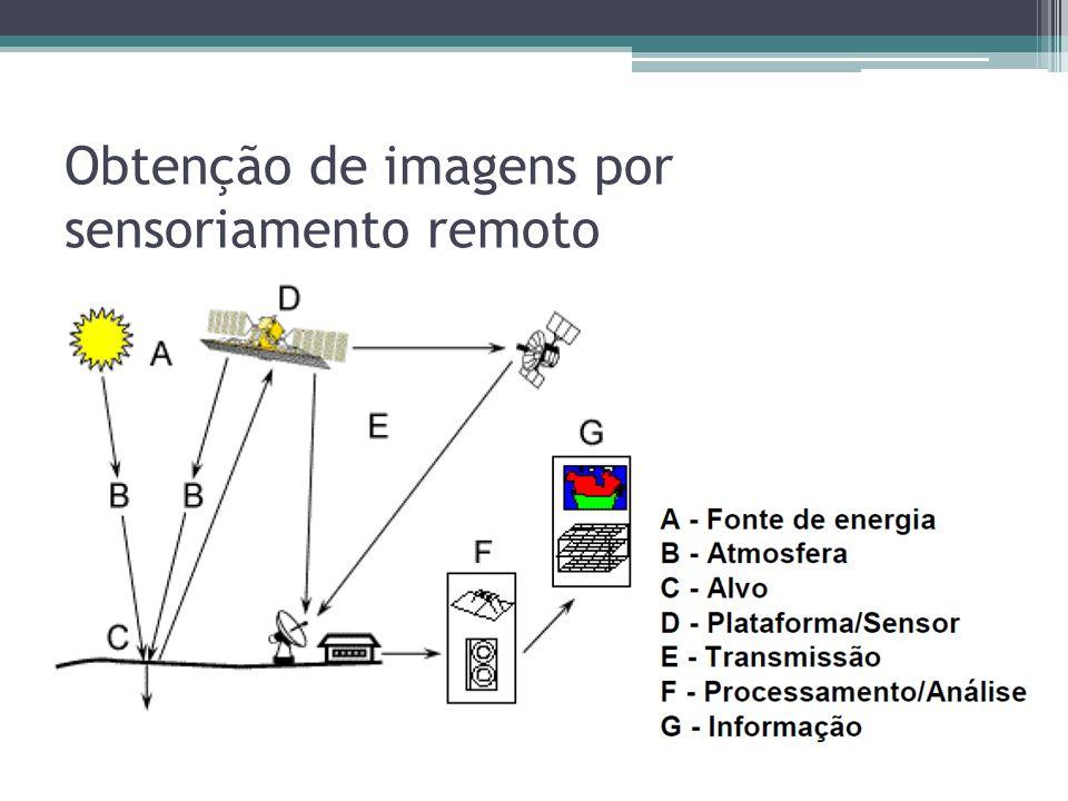 Obtenção de imagens por sensoriamento remoto