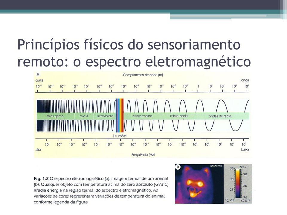 Princípios físicos do sensoriamento remoto: o espectro eletromagnético