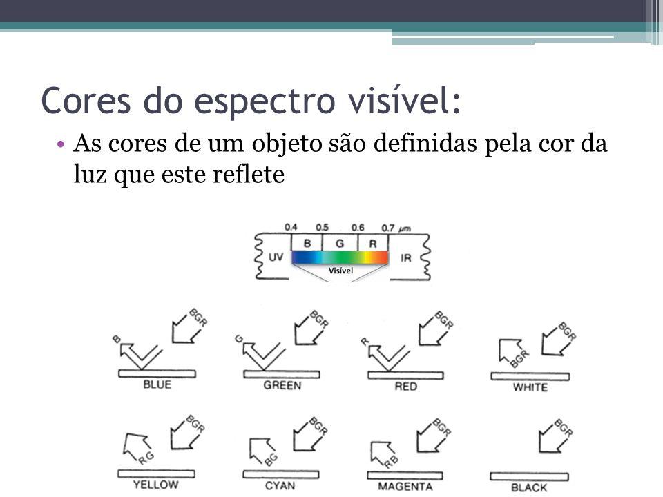 Cores do espectro visível: