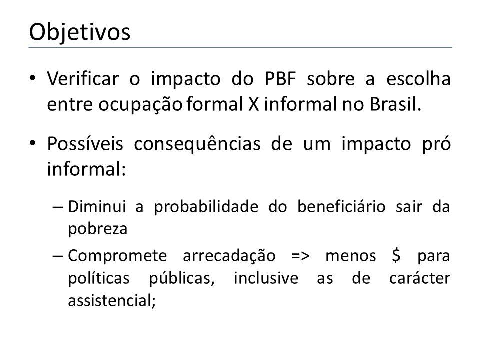 Objetivos Verificar o impacto do PBF sobre a escolha entre ocupação formal X informal no Brasil. Possíveis consequências de um impacto pró informal: