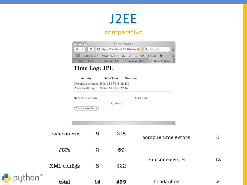 J2EE comparativo Headaches (dor de cabeça) mensagens de erro que não
