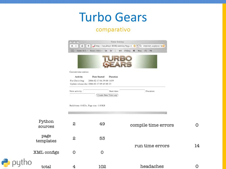 Turbo Gears comparativo