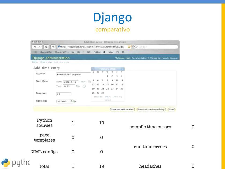 Django comparativo Escreva o modelo em Python. Ele gera as tabelas.