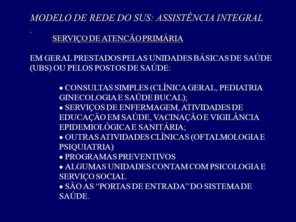 MODELO DE REDE DO SUS: ASSISTÊNCIA INTEGRAL