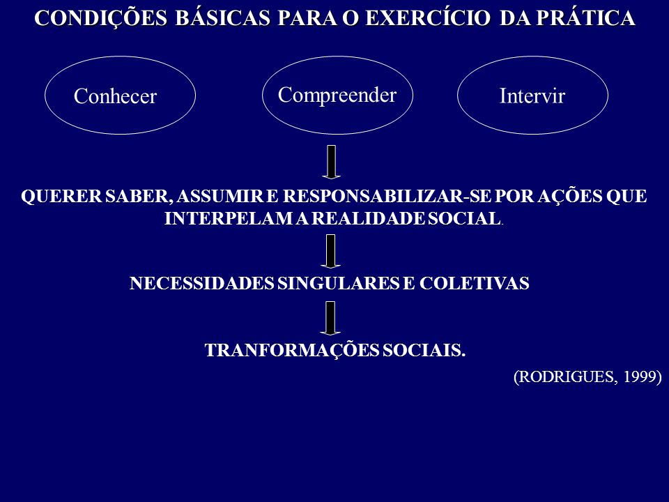 CONDIÇÕES BÁSICAS PARA O EXERCÍCIO DA PRÁTICA