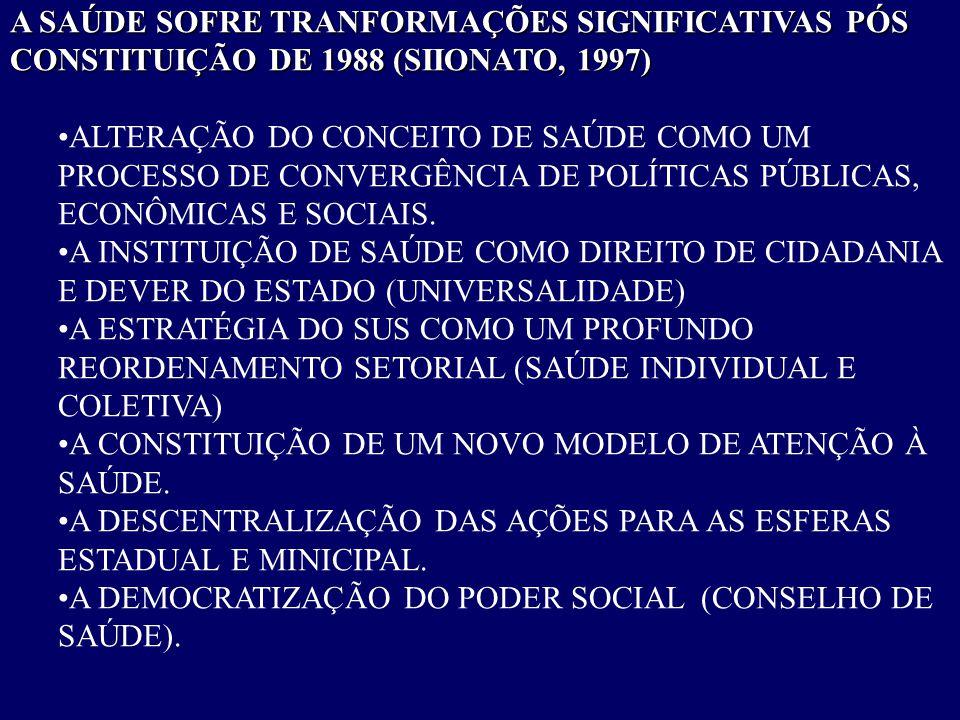 A SAÚDE SOFRE TRANFORMAÇÕES SIGNIFICATIVAS PÓS CONSTITUIÇÃO DE 1988 (SIIONATO, 1997)
