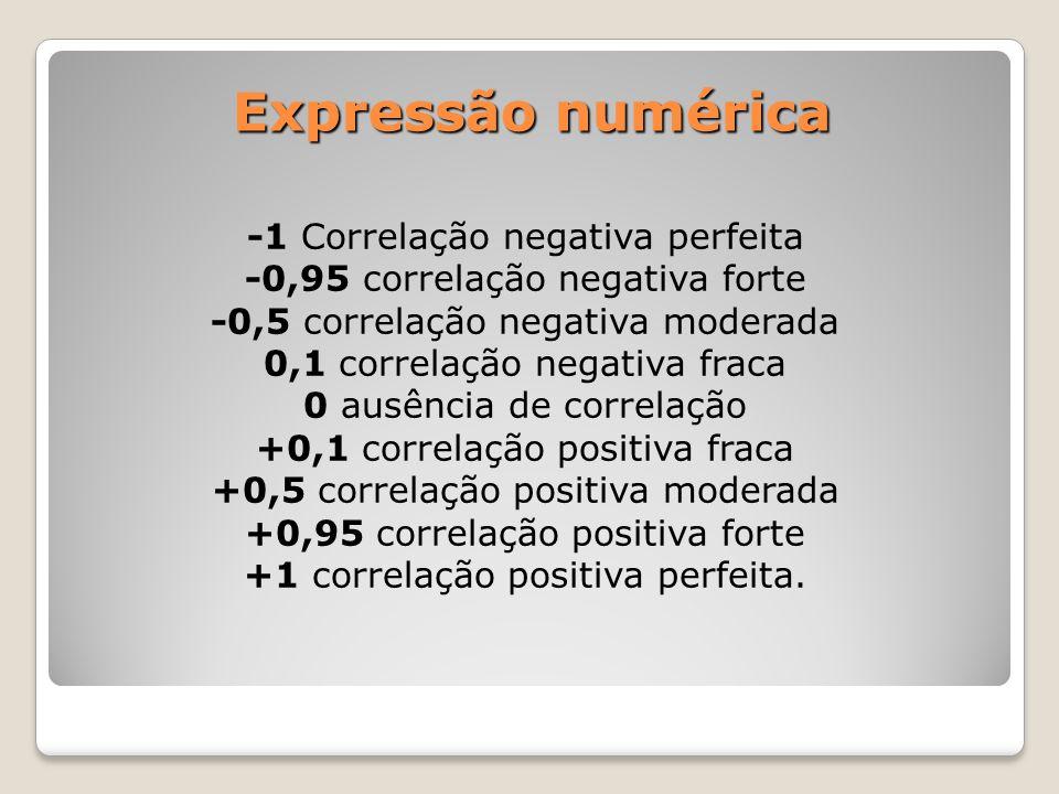 Expressão numérica -1 Correlação negativa perfeita