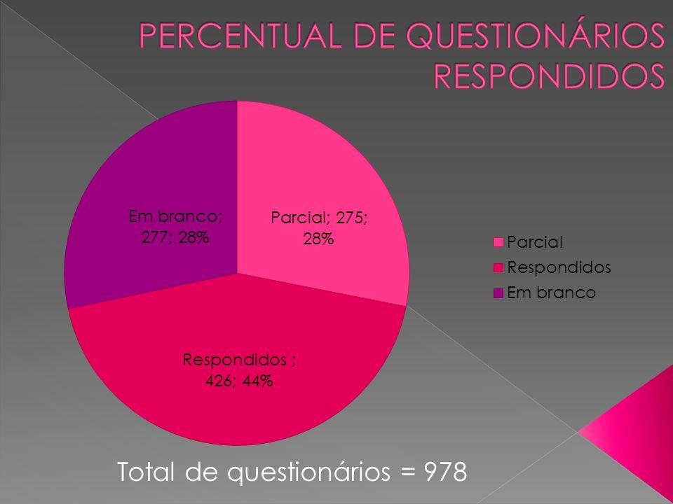 PERCENTUAL DE QUESTIONÁRIOS RESPONDIDOS