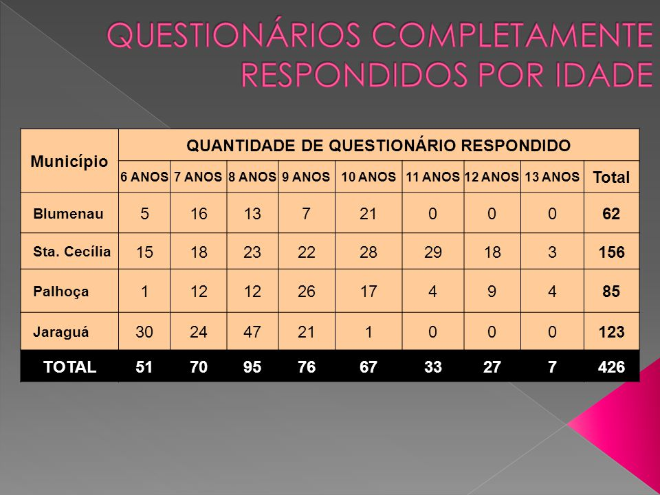 QUESTIONÁRIOS COMPLETAMENTE RESPONDIDOS POR IDADE