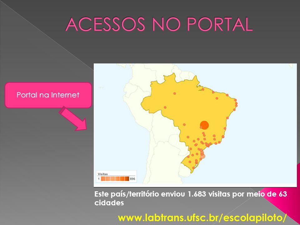 ACESSOS NO PORTAL www.labtrans.ufsc.br/escolapiloto/