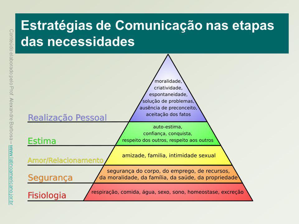 Estratégias de Comunicação nas etapas das necessidades