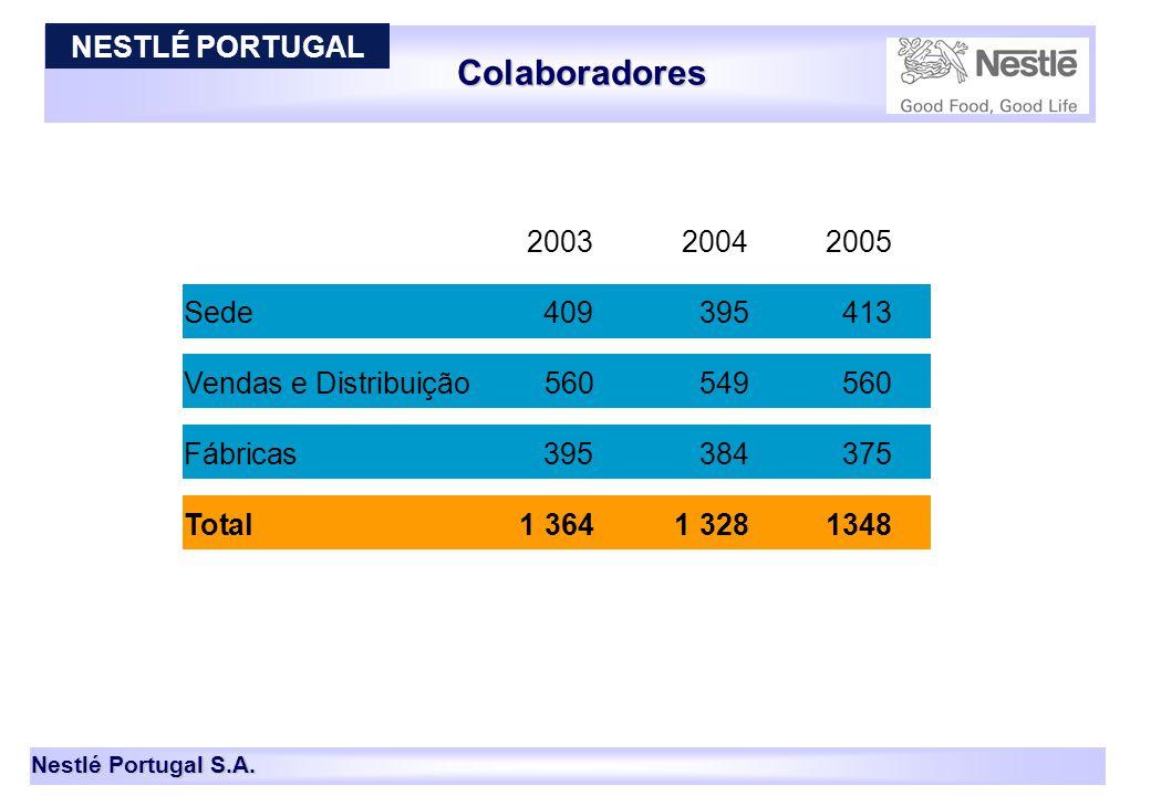 Colaboradores NESTLÉ PORTUGAL 2003 2004 2005 Sede 409 395 413
