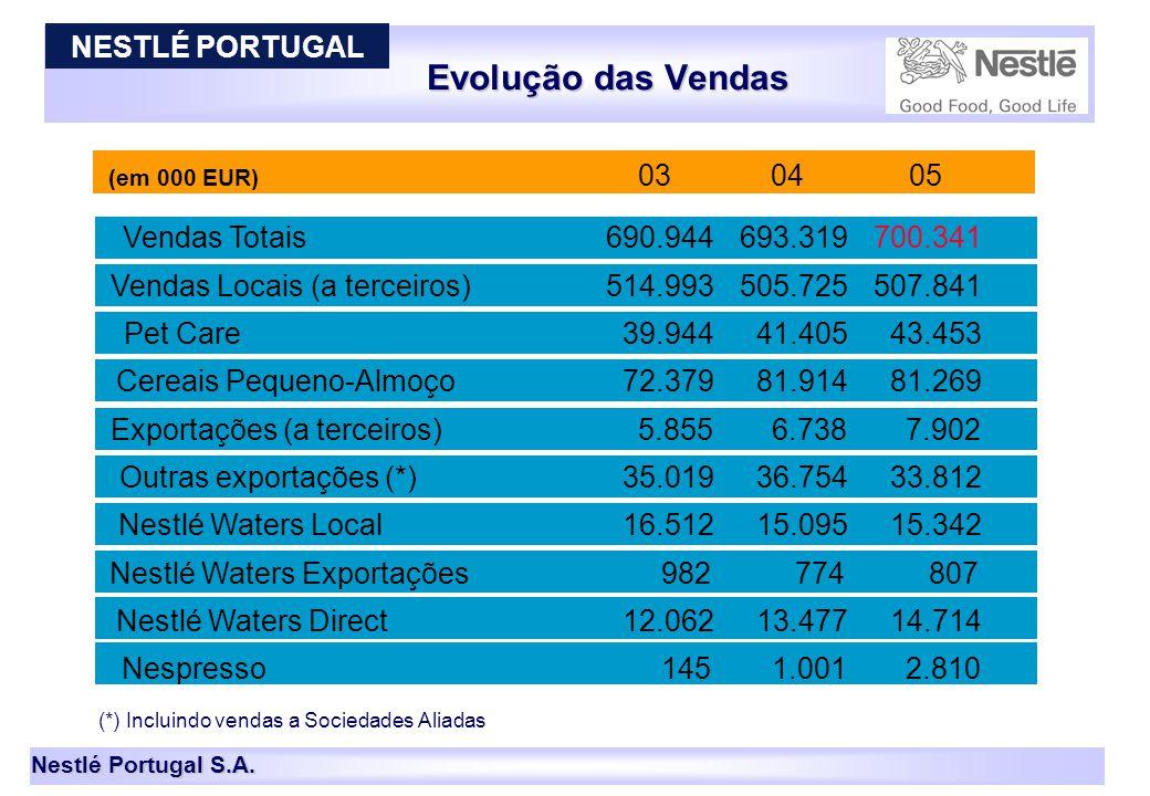 Evolução das Vendas NESTLÉ PORTUGAL 03 04 05 Vendas Totais 690.944