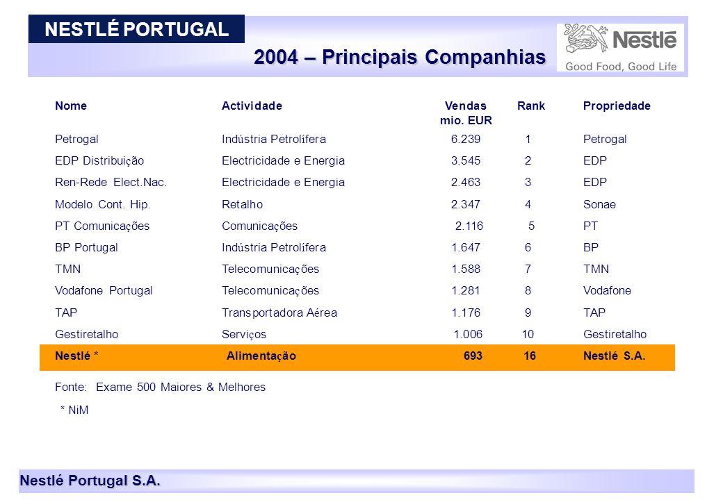 2004 – Principais Companhias