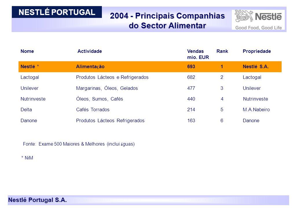 2004 - Principais Companhias do Sector Alimentar