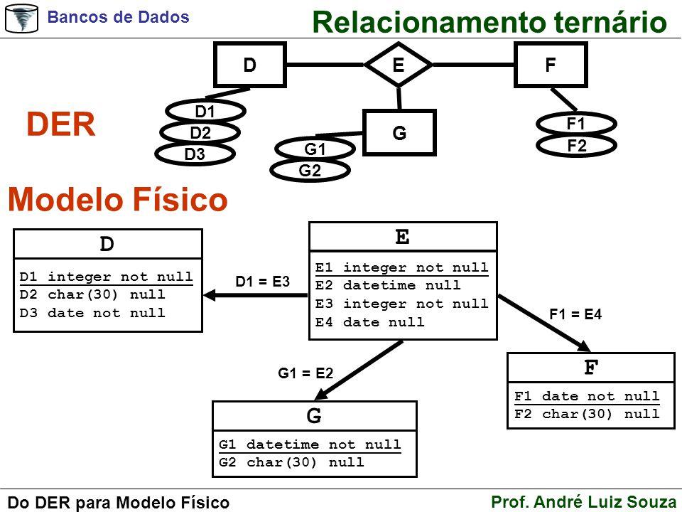 DER Modelo Físico Relacionamento ternário E D F G D F E G D1 F1 D2 F2