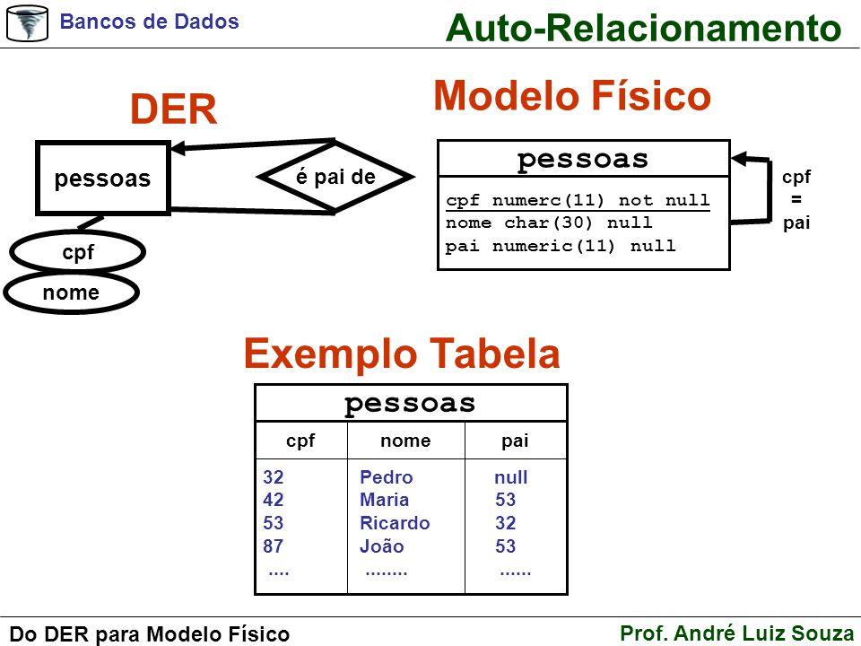 Modelo Físico DER Exemplo Tabela Auto-Relacionamento pessoas pessoas