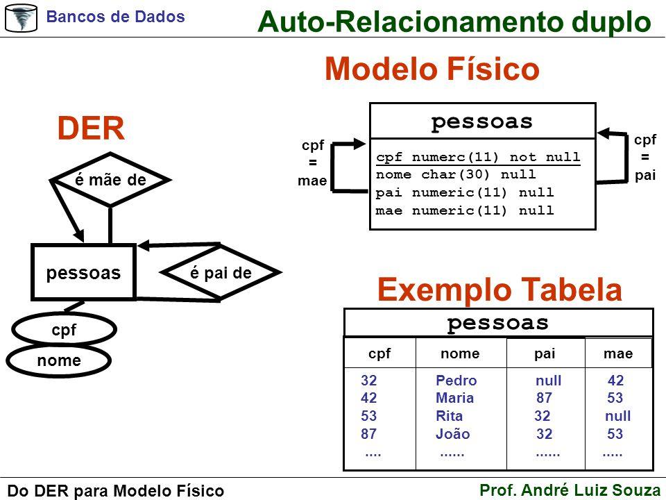 Modelo Físico DER Exemplo Tabela Auto-Relacionamento duplo pessoas