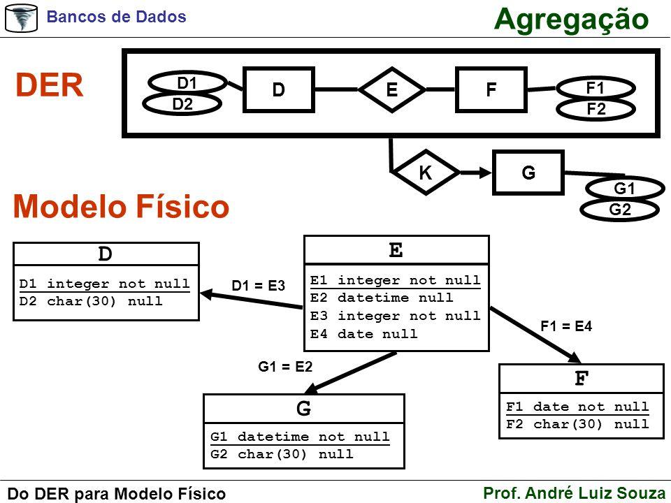 DER Modelo Físico Agregação E D F G D F E G K D1 F1 D2 F2 G1 G2