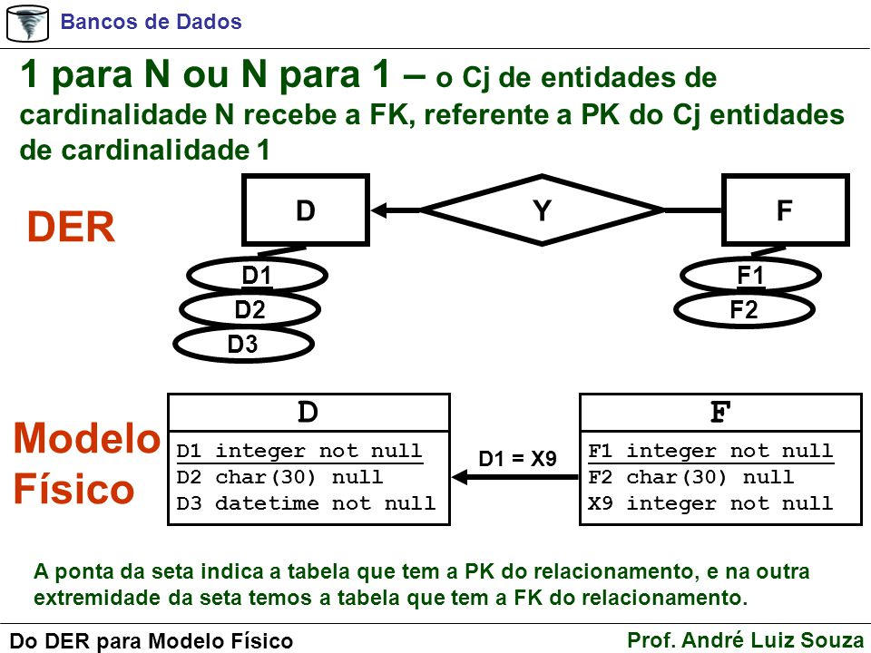 1 para N ou N para 1 – o Cj de entidades de cardinalidade N recebe a FK, referente a PK do Cj entidades de cardinalidade 1