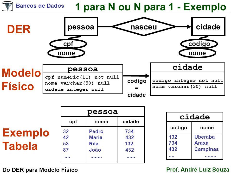 DER Modelo Físico Exemplo Tabela 1 para N ou N para 1 - Exemplo cidade