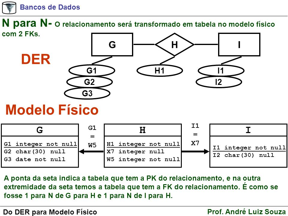 N para N- O relacionamento será transformado em tabela no modelo físico com 2 FKs.