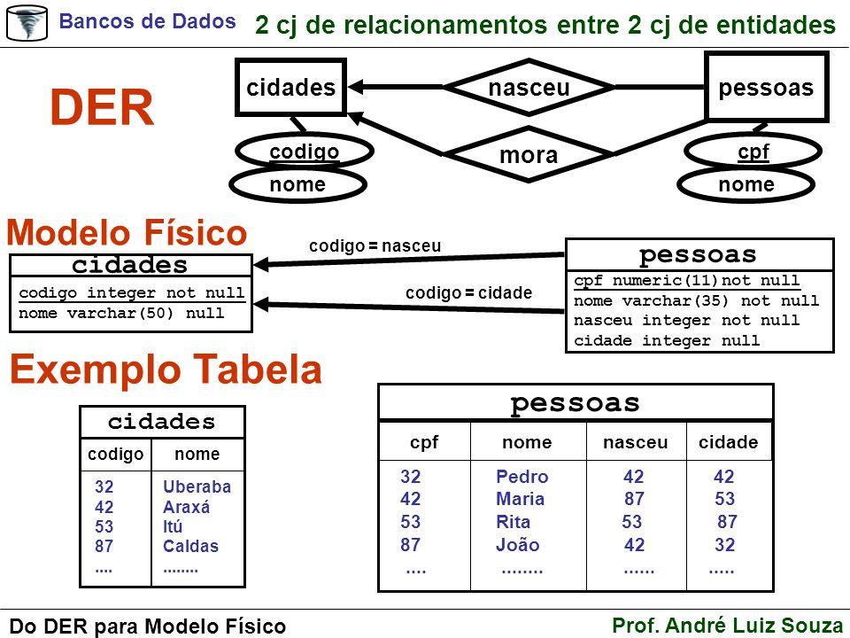 DER Exemplo Tabela Modelo Físico pessoas pessoas cidades