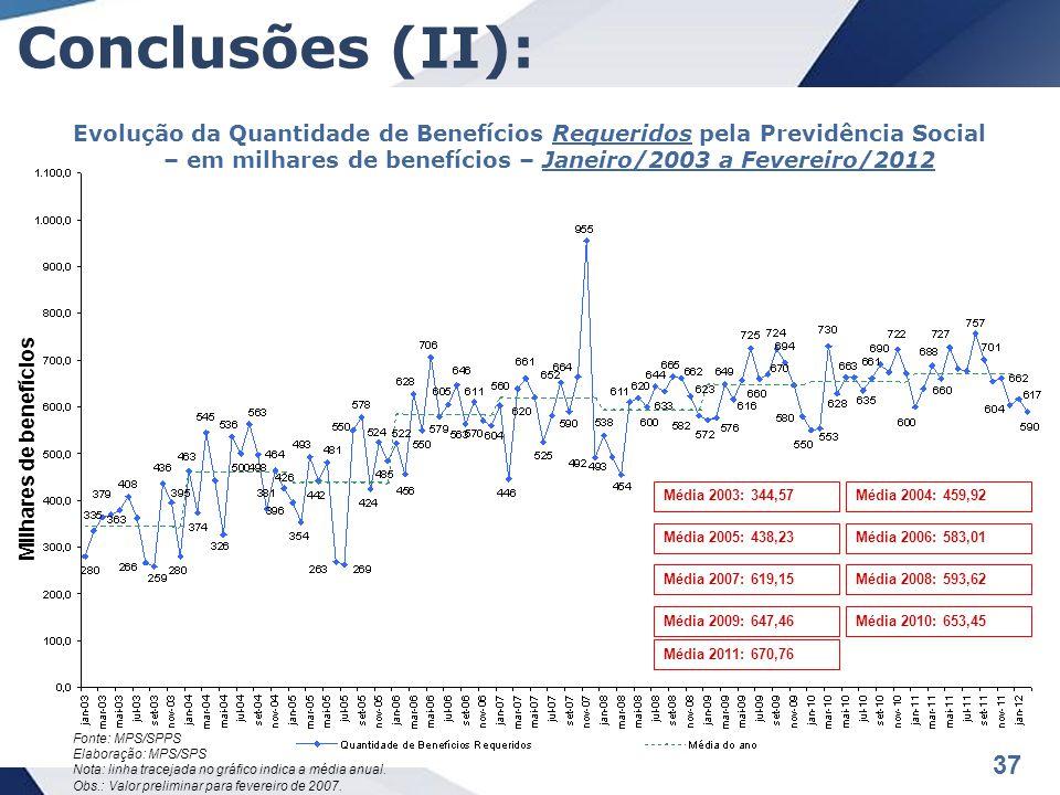 Conclusões (II): Evolução da Quantidade de Benefícios Requeridos pela Previdência Social – em milhares de benefícios – Janeiro/2003 a Fevereiro/2012.