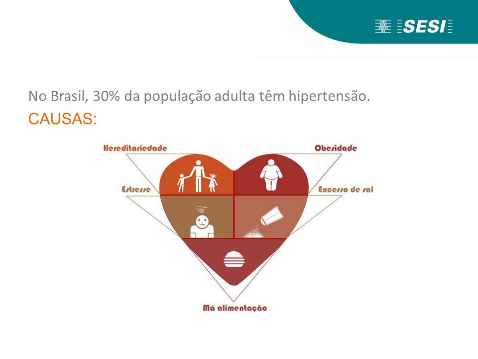 No Brasil, 30% da população adulta têm hipertensão. CAUSAS: