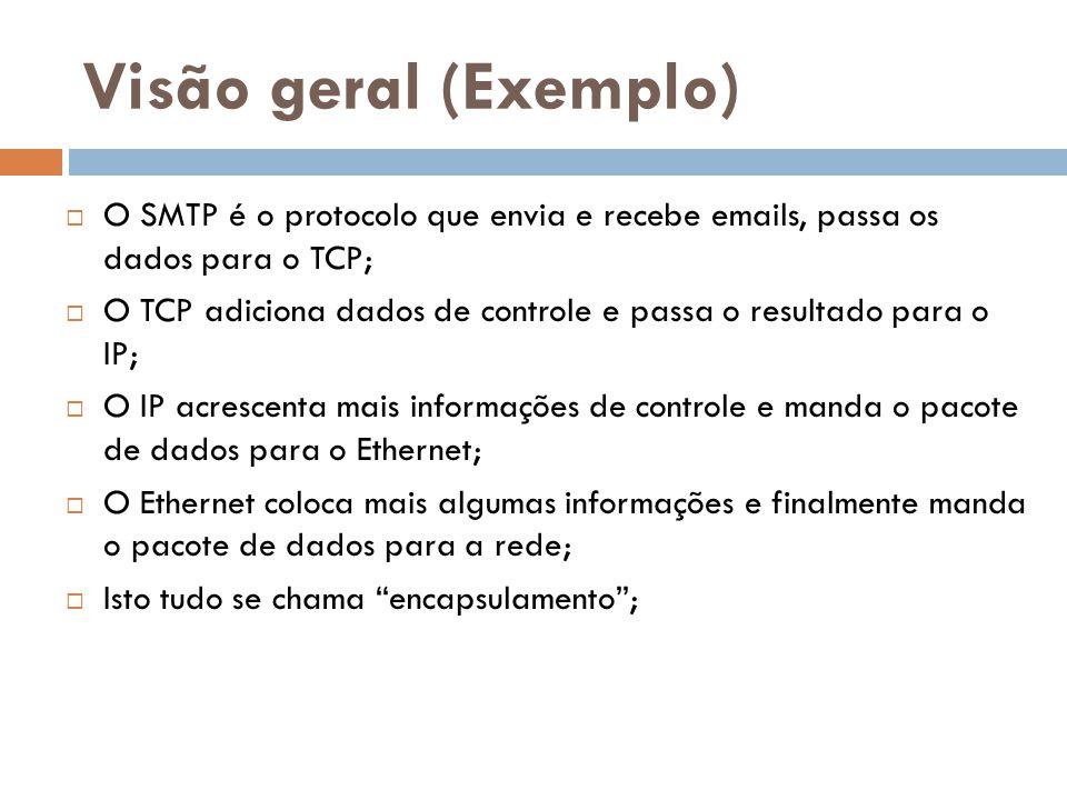 Visão geral (Exemplo) O SMTP é o protocolo que envia e recebe emails, passa os dados para o TCP;