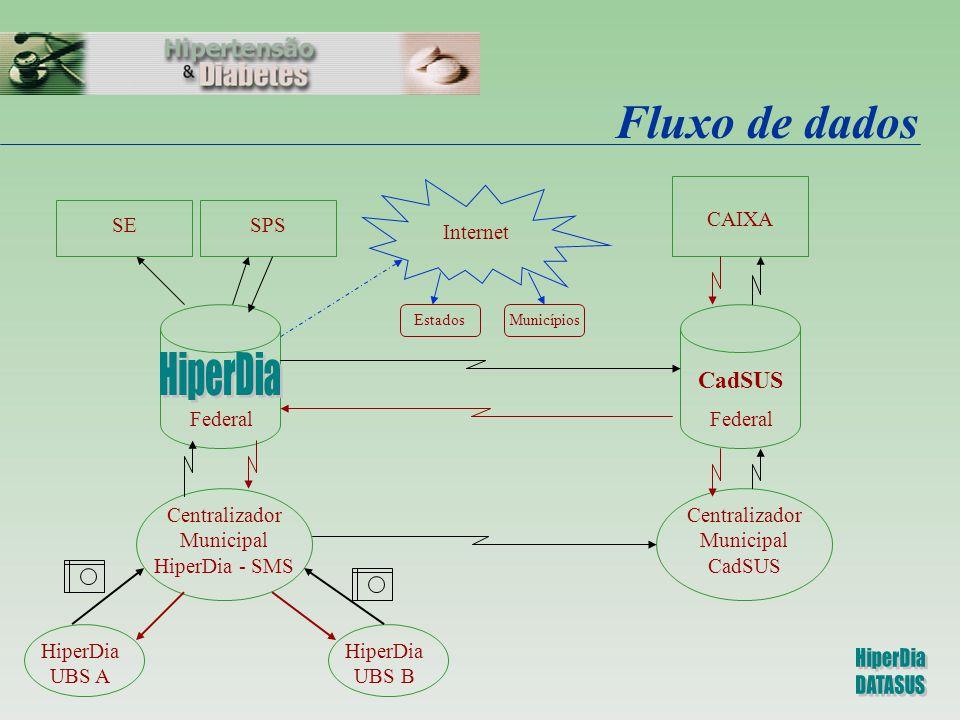 Fluxo de dados HiperDia CadSUS Internet CAIXA SE SPS Federal Federal