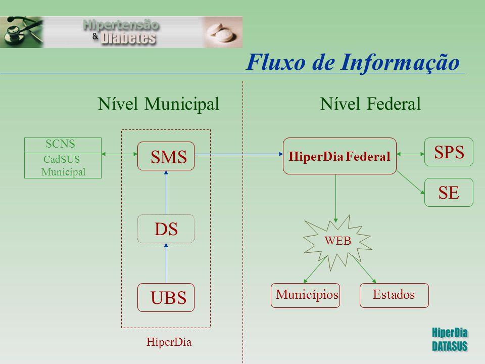 Fluxo de Informação Nível Municipal Nível Federal UBS SMS DS SPS SE
