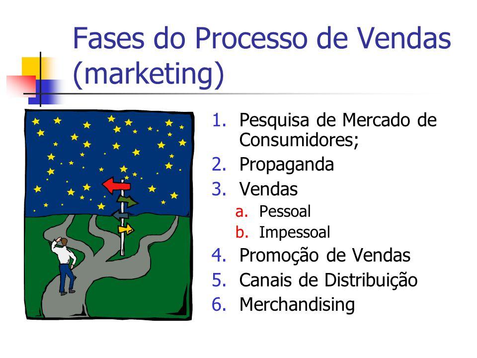 Fases do Processo de Vendas (marketing)