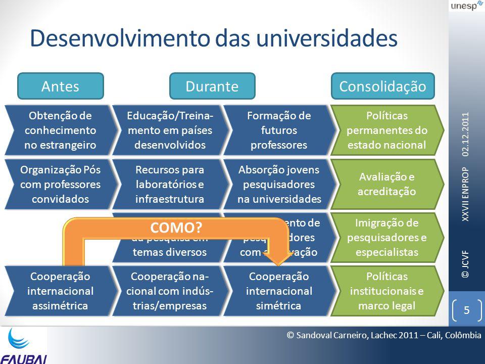 Desenvolvimento das universidades