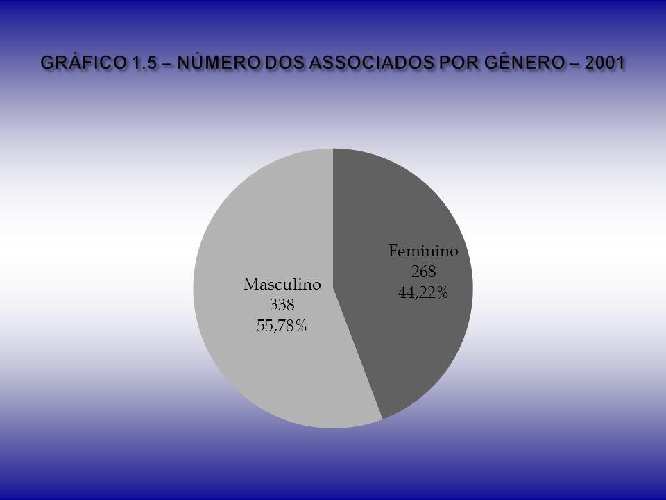 GRÁFICO 1.5 – NÚMERO DOS ASSOCIADOS POR GÊNERO – 2001