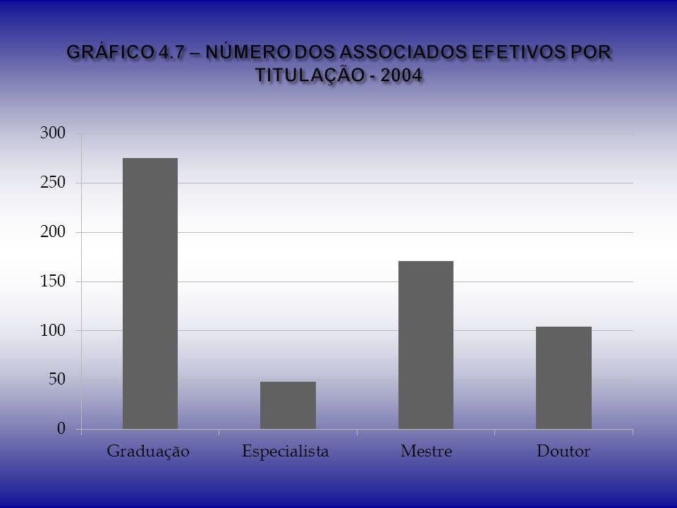 GRÁFICO 4.7 – NÚMERO DOS ASSOCIADOS EFETIVOS POR TITULAÇÃO - 2004