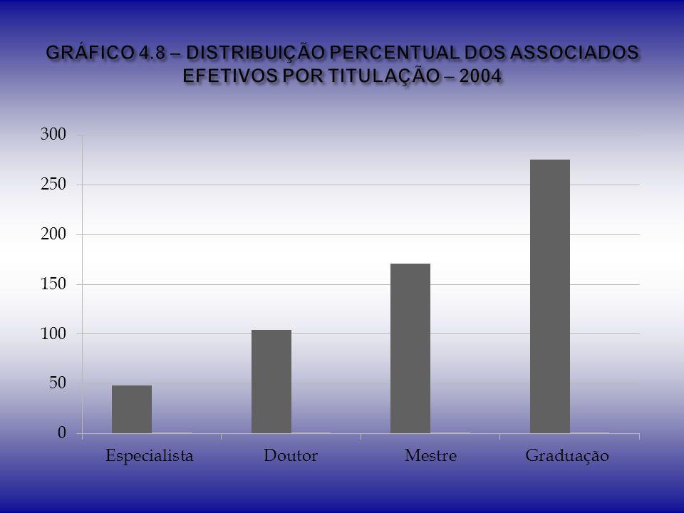 GRÁFICO 4.8 – DISTRIBUIÇÃO PERCENTUAL DOS ASSOCIADOS EFETIVOS POR TITULAÇÃO – 2004