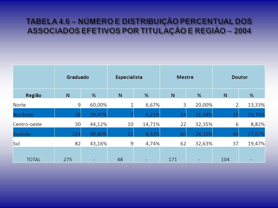TABELA 4.6 – NÚMERO E DISTRIBUIÇÃO PERCENTUAL DOS ASSOCIADOS EFETIVOS POR TITULAÇÃO E REGIÃO – 2004