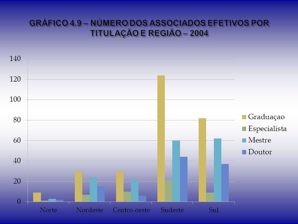 GRÁFICO 4.9 – NÚMERO DOS ASSOCIADOS EFETIVOS POR TITULAÇÃO E REGIÃO – 2004